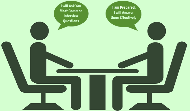 Common Questions Asked in Interview for study abroad